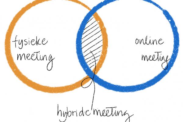 Hybride meeting: wat is het?